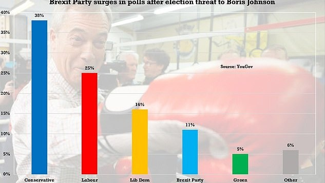 """JK """"Brexit"""" partijos reitingai kyla kaip ant mielių"""