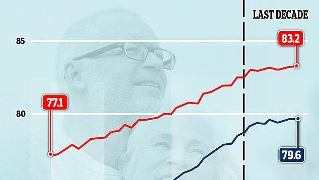Anglijoje pirmą kartą per 100 metų sulėtėjo gyvenimo trukmės augimas