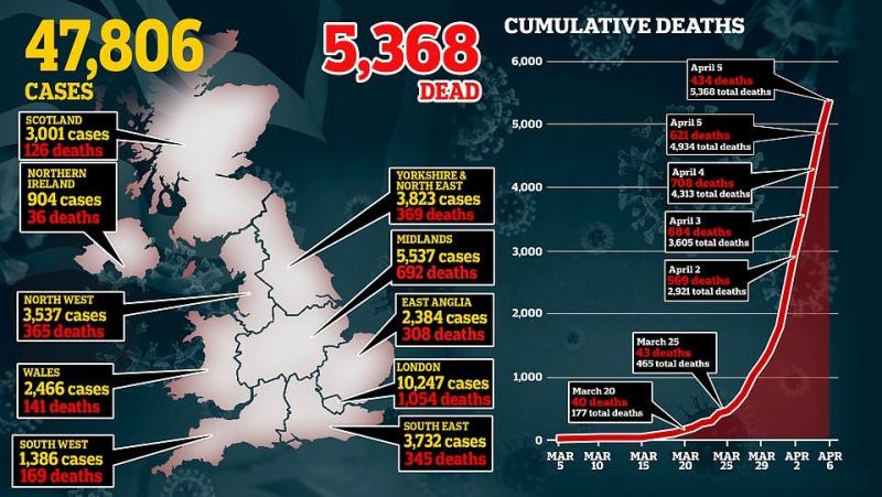 Mirčių nuo koronaviruso skaičius JK sumažėjo trečdaliu